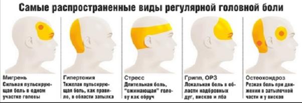 Психогенная головная боль – причины, симптомы и лечение - Умный врач