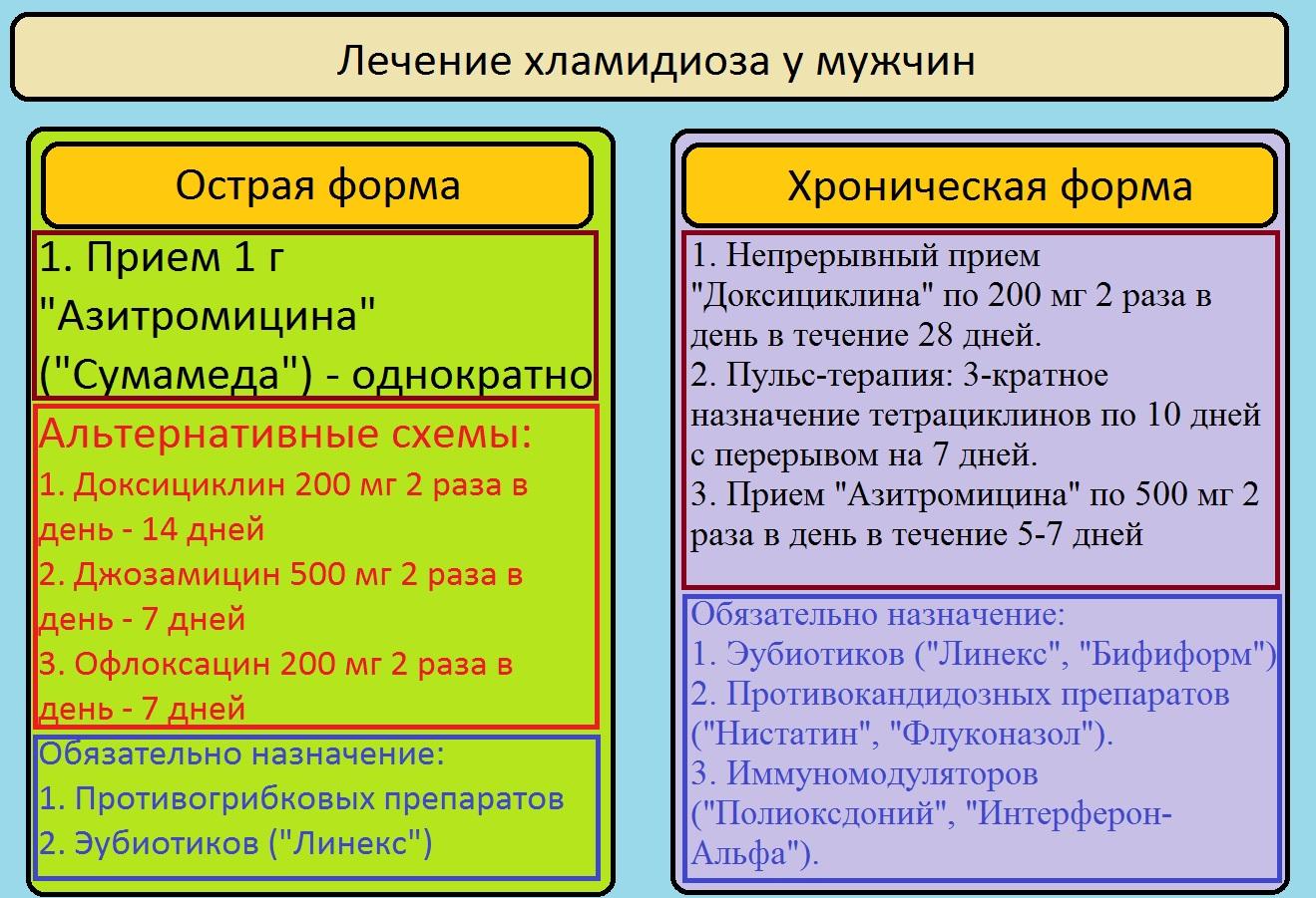 Схема лечения хламидиоза у мужчин